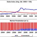 bulb_sales_01